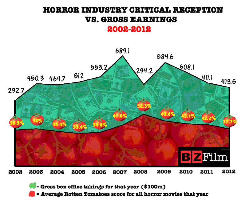 horror-industry-critical reception-vs-gross-earnings