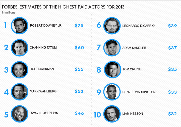 report-forbes-highest-paid